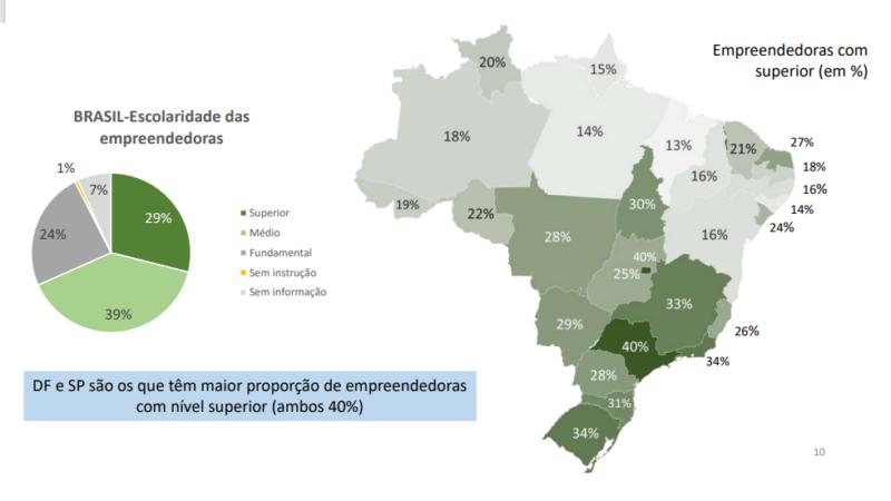 Empreendedoras potiguares têm a melhor escolaridade do Nordeste