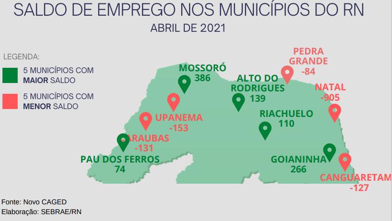 Microempresas potiguares abriram 1,4 mil novas vagas em abril