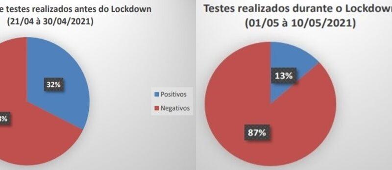 Secretaria de Saúde de Caraúbas divulga relatório sobre dados de covid-19 antes e durante Lockdown